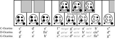 Grifftabelle 4-Loch-Ocarina English Style im Tastaturschema