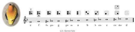 Die komplette spielbare chromatische Tonleiter.