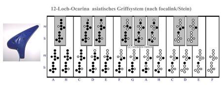 12-Loch Ocarina Okarina asiatisches Griffsystem Focalink und Stein
