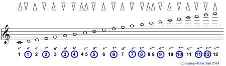 Mundharmonika - Tonleiter 3 Oktaven - Solostimmsystem