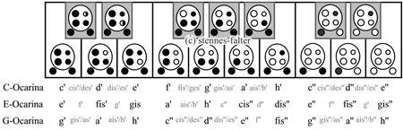 6-Loch Pendant-Ocarina - Grifftabelle für das erweiterte englische System