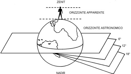 Figura 4.24 - Crepuscoli