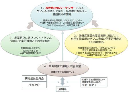 <研究開発項目の実施体制図>