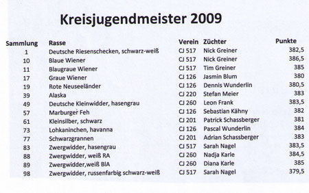 Kreisjugendmeister 2009
