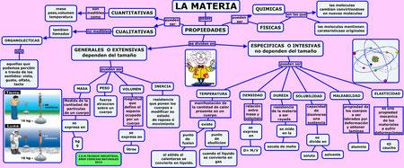 PROPIEDADES MATERIA
