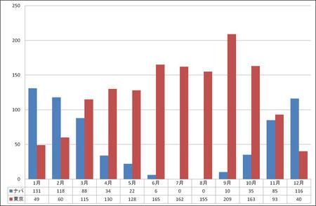 ナパと東京の降水量比較(単位:mm)