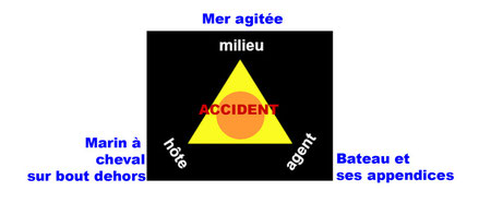 triade de l' accident