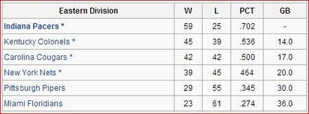 Eastern Div. Standings
