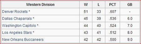 Western Div. Standings
