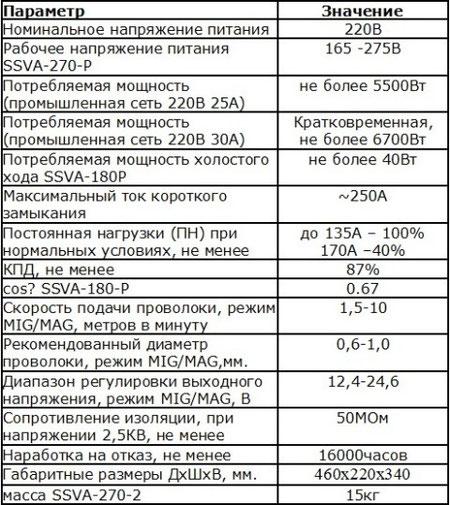 Ssva 180 P Инструкция