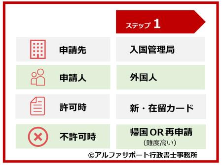 台湾人による配偶者ビザ・結婚ビザ申請