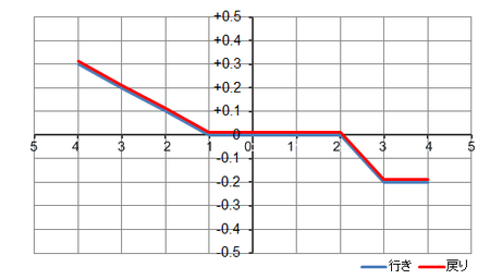 指示精度測定結果グラフ