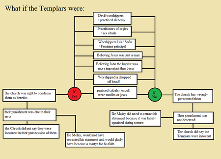 accusations against the Templars: