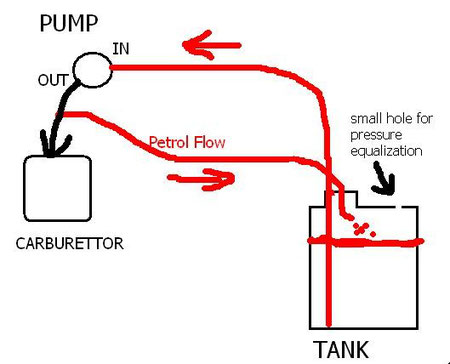 internal tank mod