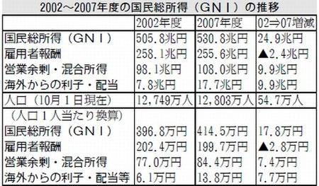 GNIが増えても給料は増えなかった2000年代
