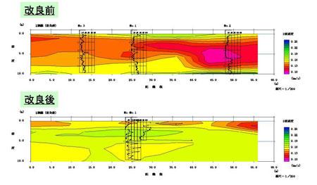 図3 地盤改良前(左)と改良後(右)の表面波探査によるせん断波(S波)の伝播速度分布