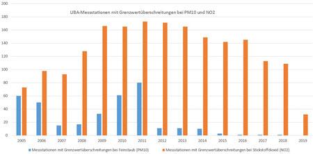 Grafik 1: UBA- Messstationen mit Grenzwertüberschreitungen bei PM10 und NO2 (Eigene Grafik); Grafik kann per Klick vergrößert werden.