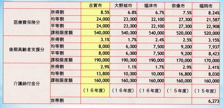 国保税率の近隣自治体との比較