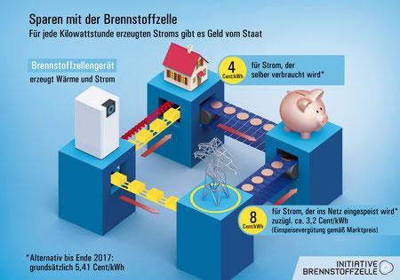 Wer mit einer Brennstoffzelle Wärme und Strom produziert, bekommt Geld vom Staat. Bild: IBZ