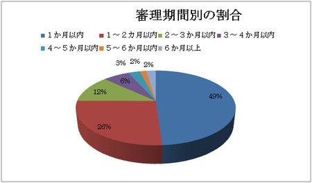 最高裁事務総局家庭局統計