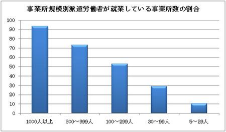 厚生労働省「平成20年派遣労働者実態調査結果の概要」