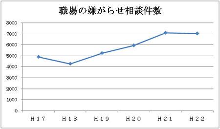東京労働産業労働局統計