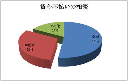 東京産業労働局統計