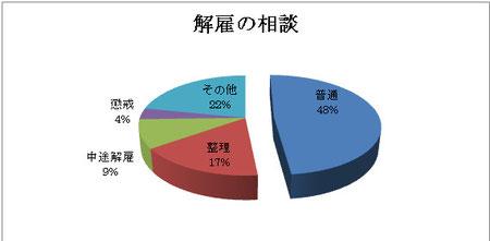 東京都産業労働局統計より