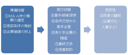事業承継ガイドライン検討委員会