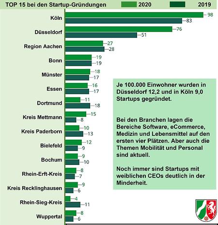 Startup-Gründungen in NRW 2019 und 2020 (Quelle: Startup Report / Land NRW)