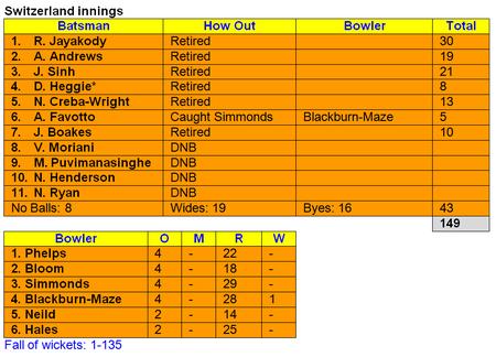 Swiss U14 innings vs Thriplow