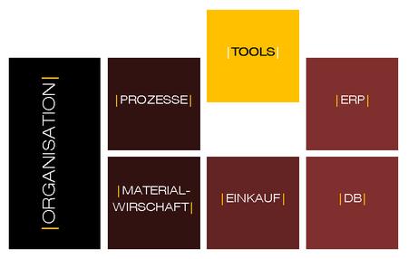 |twiinart consulting| programmiert Tools nach Ihren Bedürfnissen und Wünschen.