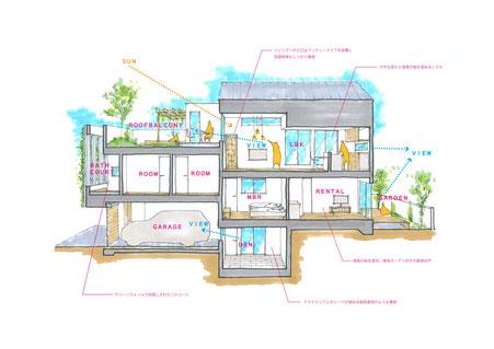 設計 図画工作スタジオすぅ一級建築士事務所