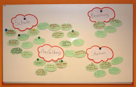 Mindmap zu den Punkten Schule, Ausbildung, Studium und Bewerbung