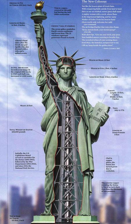 Интересные факты о Статуе Свободы в Нью-Йорке