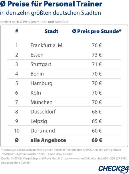 So teuer ist ein Personal-Trainer in Deutschland
