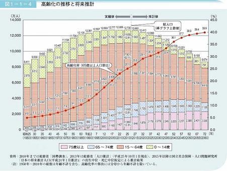 内閣府 - 高齢化の現状と将来像|平成26年版高齢社会白書(全体版)