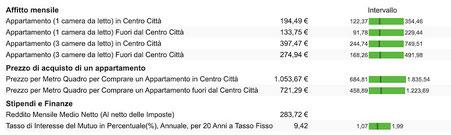 quanto costa casa in affitto in Brasile in euro