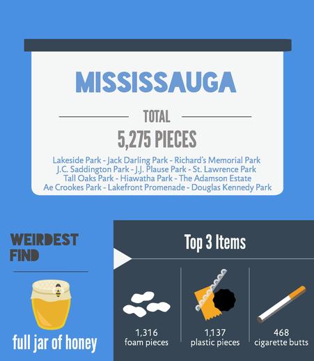 Niagara-on-the-Lake Results