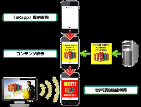 音声認識機能付きスマートフォン向けベースアプリ「SRapp」