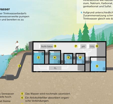 Ausschnitt der Infografik mit der See- und Flusswasseraufbereitung © Michael Stünzi