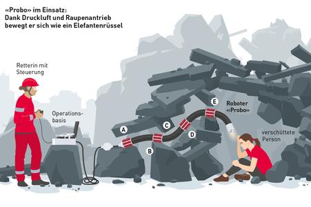 Ausschnitt der Infografik Suche und Rettung, Probo © Michael Stünzi