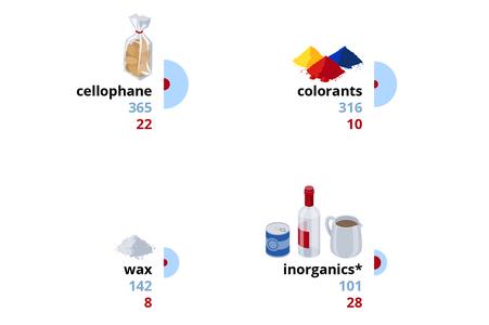 Ausschnitt der Infografik, Zellophan, Farben, Wachs, Metall, Glas, Keramik © Michael Stünzi