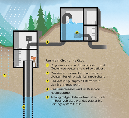 Ausschnitt der Infografik der Quellwasseraufbereitung © Michael Stünzi