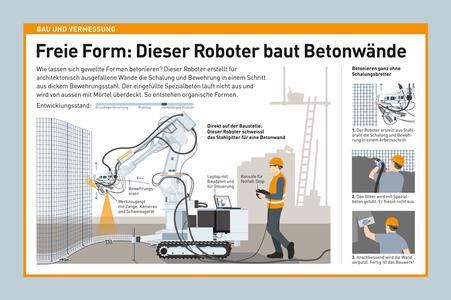 Infografik Bau und Vermessung, Bauroboter © Michael Stünzi