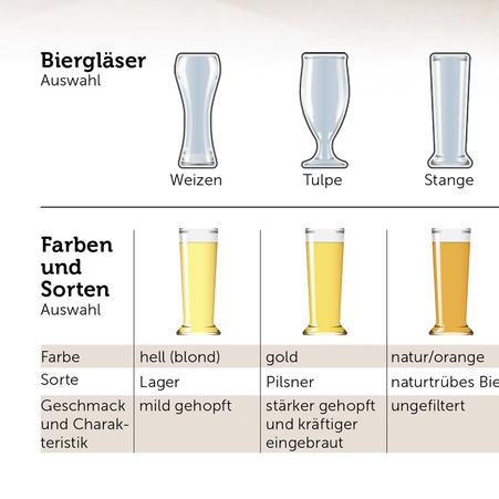 Ausschnitt zu Biergläser, Farben und Sorten © Michael Stünzi