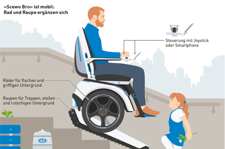 Ausschnitt der Infografik Gesundheit und Bewegung, Scewo Bro © Michael Stünzi