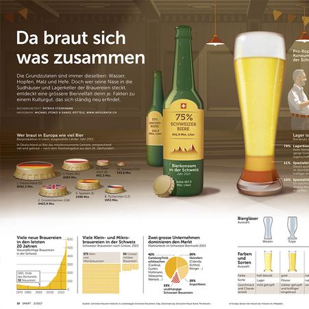 Ausschnitt der Infografik © Michael Stünzi