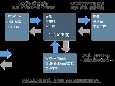ビジネスプロセス・業務プロセスの基本図