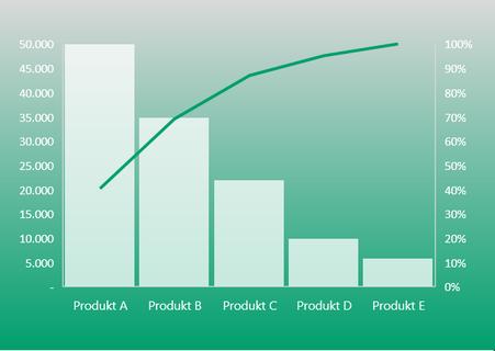Excel 2016 Pareto Diagramm